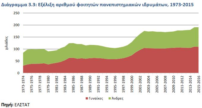 Αριθμός φοιτητών στα πανεπιστημιακά ιδρύματα.